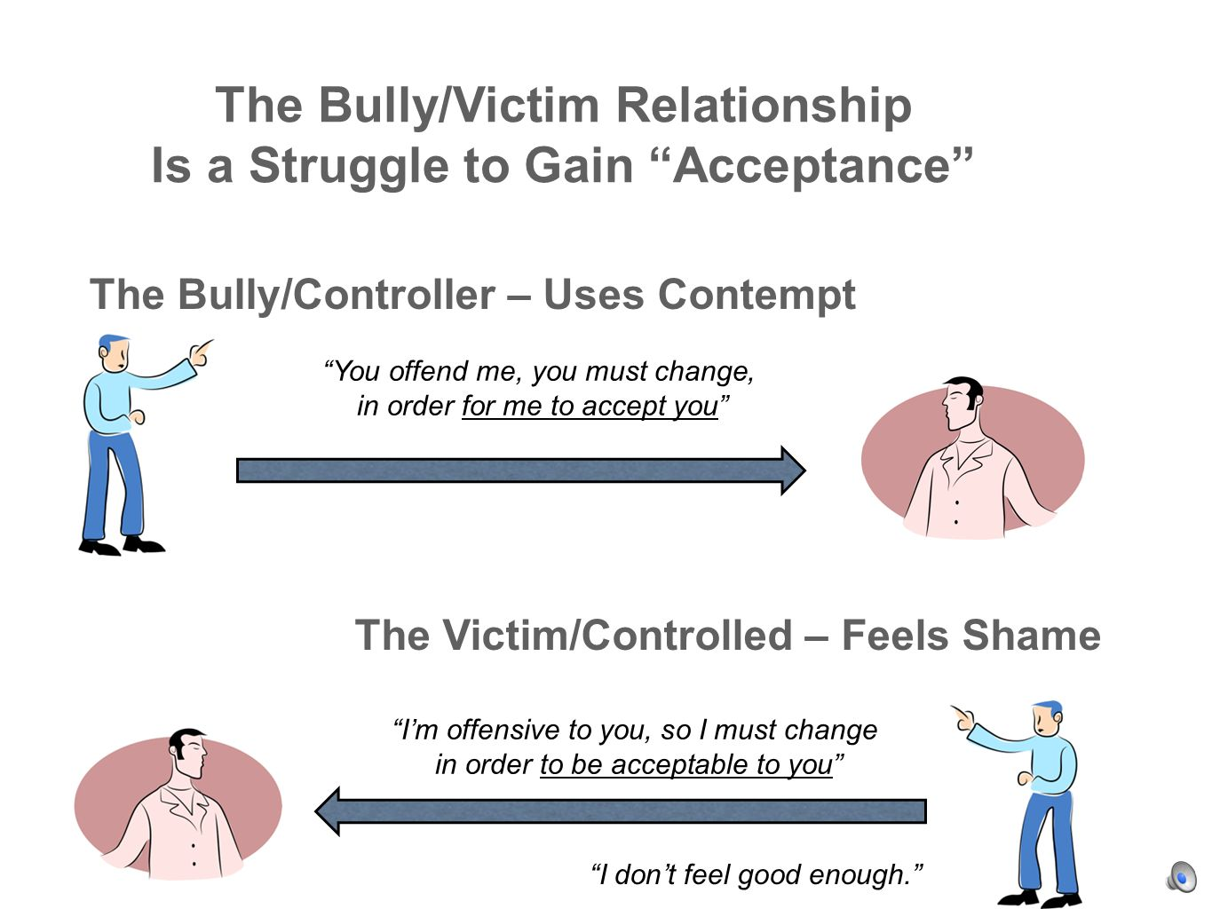 The Bully/Victim Relationship Is a Struggle to Gain Acceptance You offend me, you must change, in order for me to accept you Im offensive to you, so I must change in order to be acceptable to you The Victim/Controlled – Feels Shame The Bully/Controller – Uses Contempt I dont feel good enough.