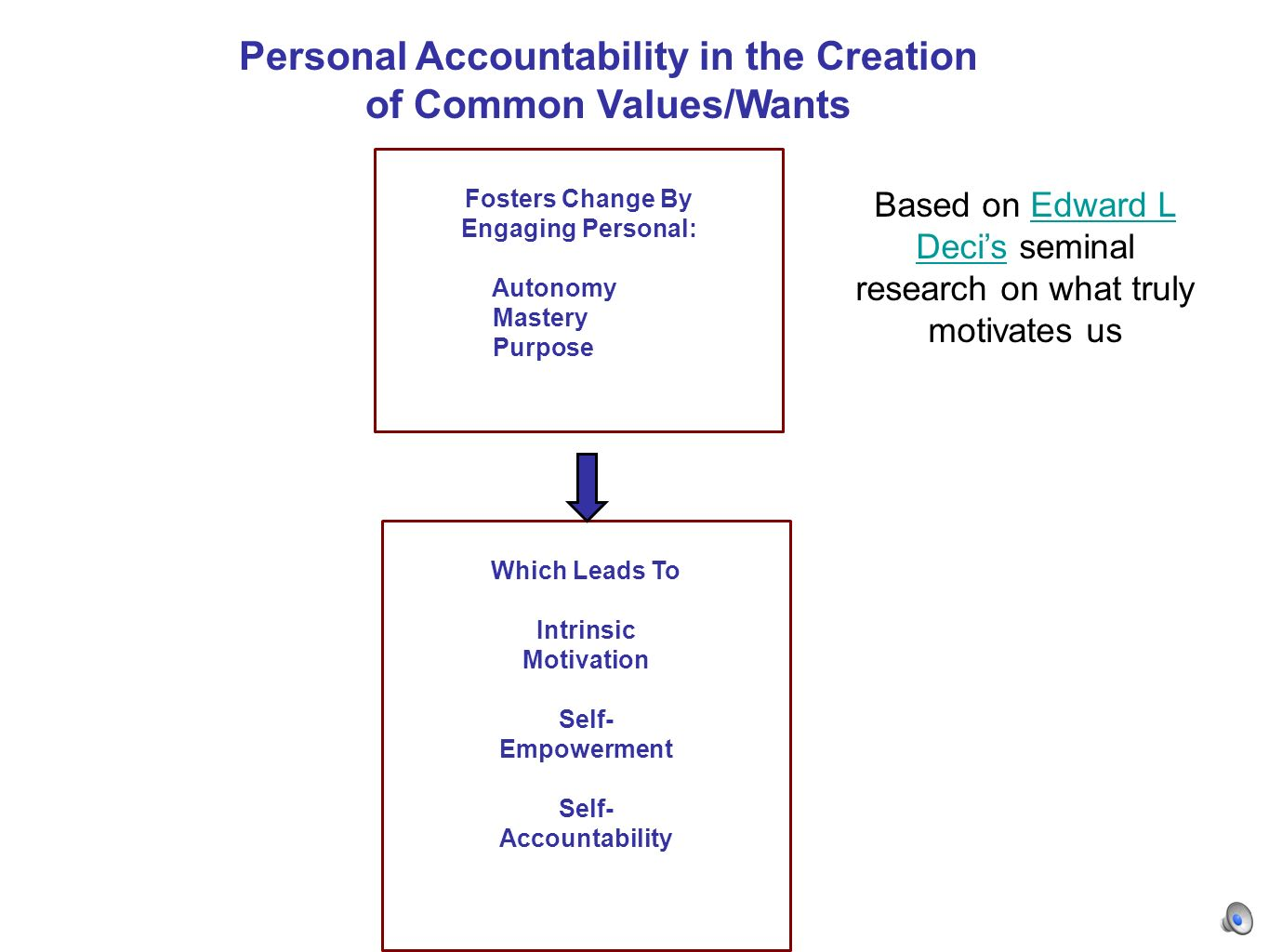 Personal Accountability in the Creation of Common Values/Wants Which Leads To Intrinsic Motivation Self- Empowerment Self- Accountability Fosters Change By Engaging Personal: Autonomy Mastery Purpose Based on Edward L Decis seminal research on what truly motivates usEdward L Decis
