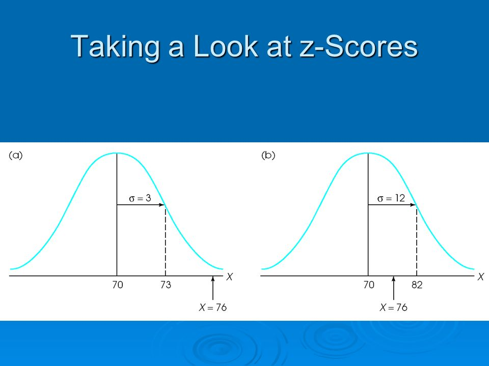 Taking a Look at z-Scores