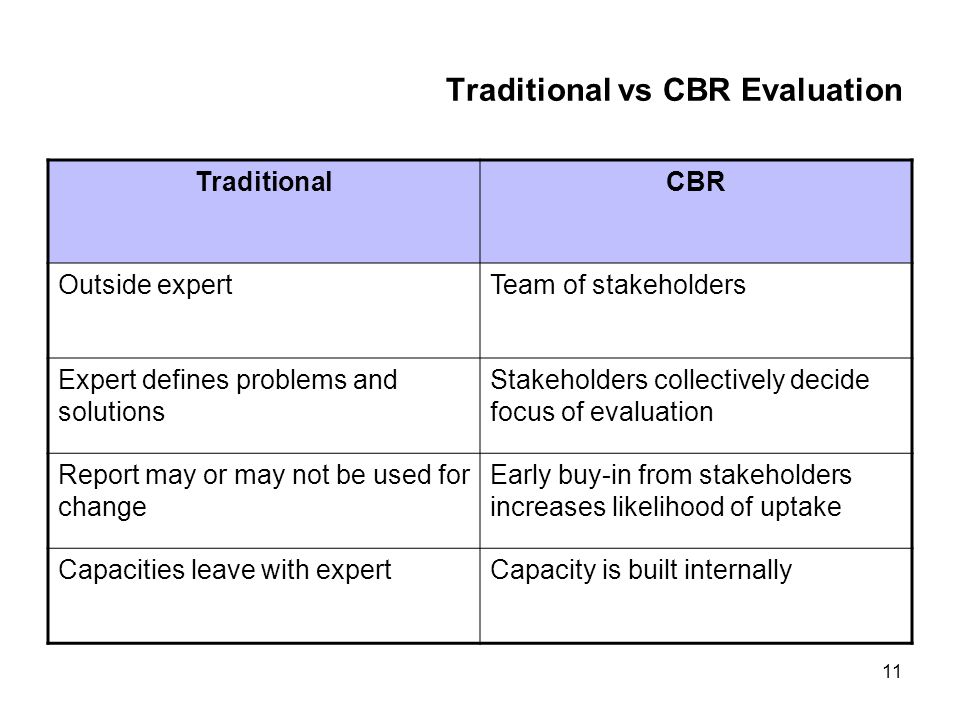 11 Traditional vs CBR Evaluation TraditionalCBR Outside expertTeam of stakeholders Expert defines problems and solutions Stakeholders collectively decide focus of evaluation Report may or may not be used for change Early buy-in from stakeholders increases likelihood of uptake Capacities leave with expertCapacity is built internally
