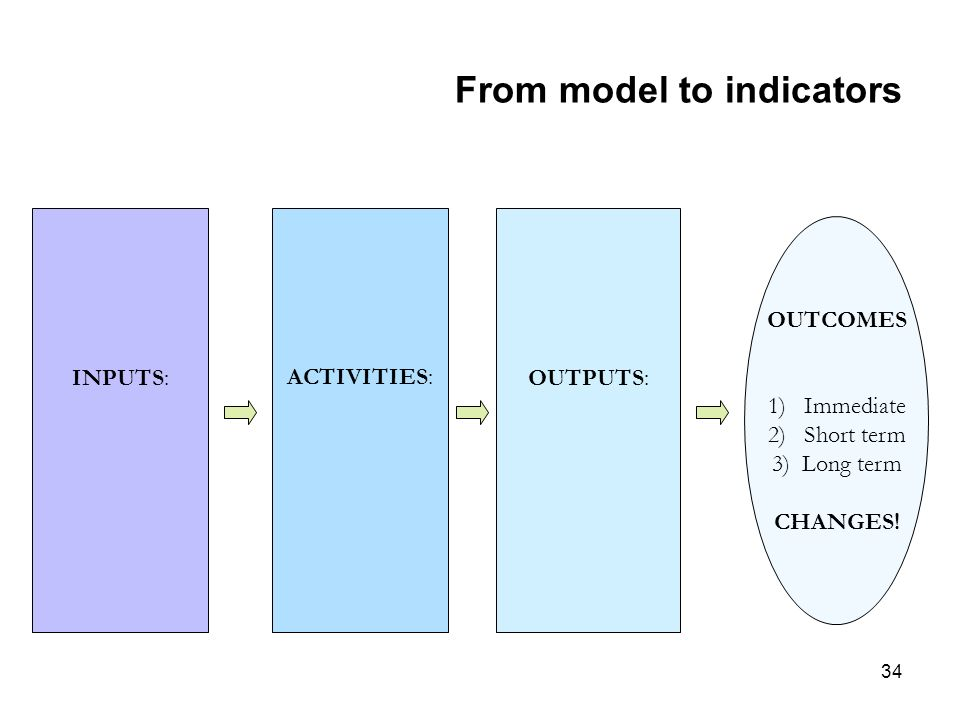 34 From model to indicators INPUTS: ACTIVITIES: OUTPUTS: OUTCOMES 1)Immediate 2)Short term 3) Long term CHANGES!