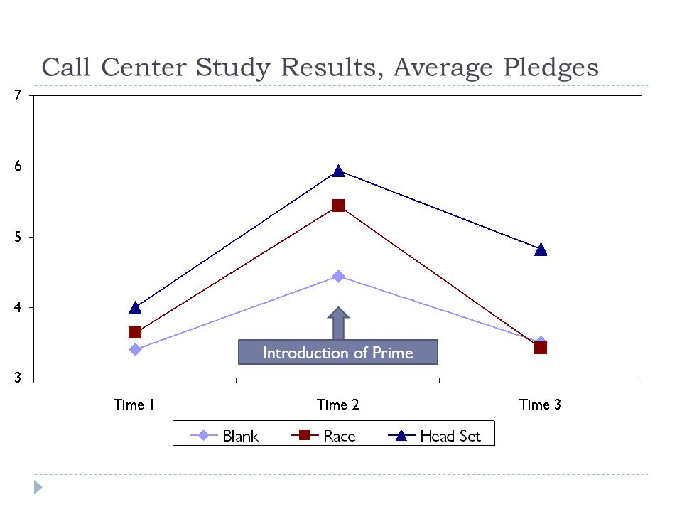 Call Center Study Results, Average Pledges Introduction of Prime