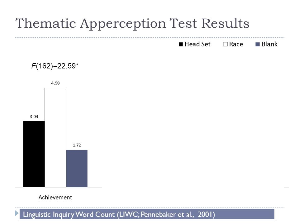 Thematic Apperception Test Results Linguistic Inquiry Word Count (LIWC; Pennebaker et al., 2001) F(162)=22.59* F(162)=43.00* F(162)=16.52*