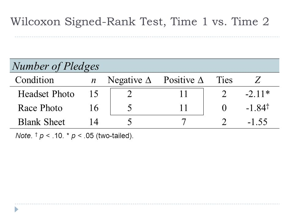 Wilcoxon Signed-Rank Test, Time 1 vs.