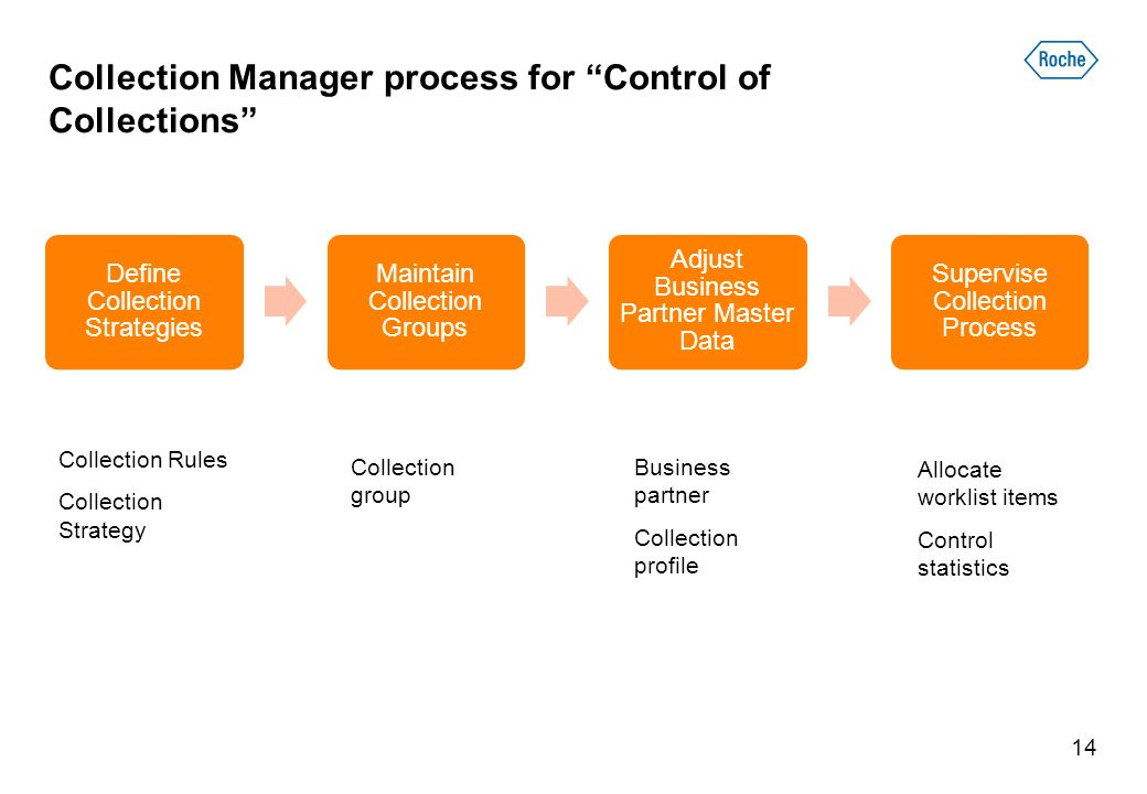 Collection Manager process for Control of Collections Define Collection Strategies Maintain Collection Groups Adjust Business Partner Master Data Supervise Collection Process 14 Collection Rules Collection Strategy Collection group Business partner Collection profile Allocate worklist items Control statistics