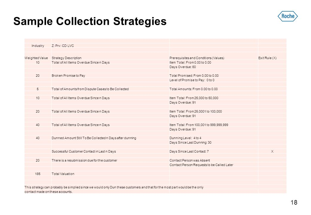 Sample Collection Strategies IndustryZ: Prv: CD LVC Weighted ValueStrategy DescriptionPrerequisites and Conditions (Values)Exit Rule (X) 10Total of All Items Overdue Since n DaysItem Total: From 0.00 to 0.00 Days Overdue: 60 20Broken Promise to PayTotal Promised: From 0.00 to 0.00 Level of Promise to Pay: 0 to 0 5Total of Amounts from Dispute Cases to Be CollectedTotal Amounts: From 0.00 to Total of All Items Overdue Since n DaysItem Total: From 25,000 to 50,000 Days Overdue: 91 20Total of All Items Overdue Since n DaysItem Total: From 25,0001 to 100,000 Days Overdue: 91 40Total of All Items Overdue Since n DaysItem Total: From 100,001 to 999,999,999 Days Overdue: 91 40Dunned Amount Still To Be Collected n Days after dunningDunning Level: 4 to 4 Days Since Last Dunning: 30 Successful Customer Contact in Last n DaysDays Since Last Contact: 7X 20There is a resubmission due for the customerContact Person was Absent Contact Person Requests to be Called Later 185Total Valuation This strategy can probably be simplied since we would only Dun these customers and that for the most part would be the only contact made on these accounts.