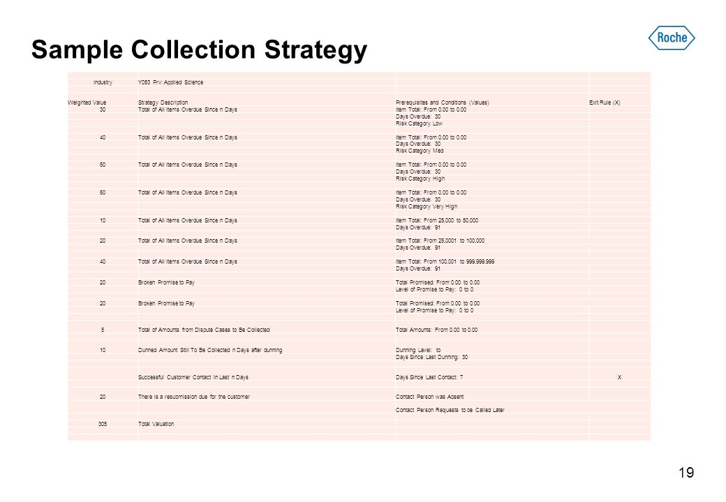 Sample Collection Strategy IndustryY053 Prv: Applied Science Weighted ValueStrategy DescriptionPrerequisites and Conditions (Values)Exit Rule (X) 30Total of All Items Overdue Since n DaysItem Total: From 0.00 to 0.00 Days Overdue: 30 Risk Category Low 40Total of All Items Overdue Since n DaysItem Total: From 0.00 to 0.00 Days Overdue: 30 Risk Category Med 50Total of All Items Overdue Since n DaysItem Total: From 0.00 to 0.00 Days Overdue: 30 Risk Category High 60Total of All Items Overdue Since n DaysItem Total: From 0.00 to 0.00 Days Overdue: 30 Risk Category Very High 10Total of All Items Overdue Since n DaysItem Total: From 25,000 to 50,000 Days Overdue: 91 20Total of All Items Overdue Since n DaysItem Total: From 25,0001 to 100,000 Days Overdue: 91 40Total of All Items Overdue Since n DaysItem Total: From 100,001 to 999,999,999 Days Overdue: 91 20Broken Promise to PayTotal Promised: From 0.00 to 0.00 Level of Promise to Pay: 0 to 0 20Broken Promise to PayTotal Promised: From 0.00 to 0.00 Level of Promise to Pay: 0 to 0 5Total of Amounts from Dispute Cases to Be CollectedTotal Amounts: From 0.00 to Dunned Amount Still To Be Collected n Days after dunningDunning Level: to Days Since Last Dunning: 30 Successful Customer Contact in Last n DaysDays Since Last Contact: 7X 20There is a resubmission due for the customerContact Person was Absent Contact Person Requests to be Called Later 305Total Valuation 19