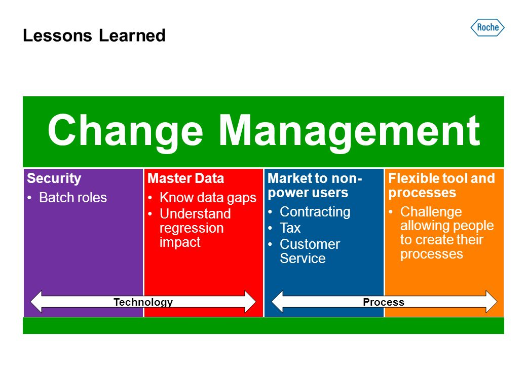 Lessons Learned Change Management Security Batch roles Master Data Know data gaps Understand regression impact Market to non- power users Contracting Tax Customer Service Flexible tool and processes Challenge allowing people to create their processes TechnologyProcess