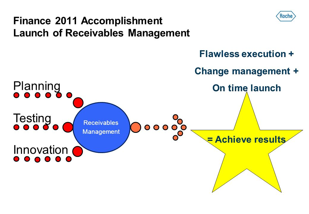 Finance 2011 Accomplishment Launch of Receivables Management Receivables Management Planning Testing Innovation