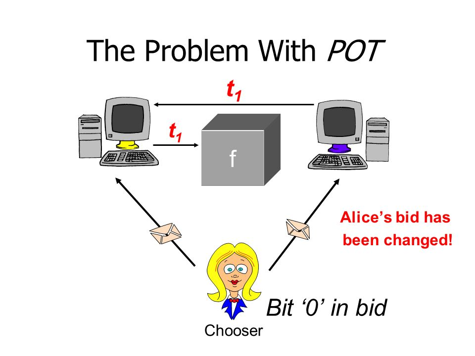 The Problem With POT Bit 0 in bid f t1t1 t1t1 Alices bid has been changed! Chooser