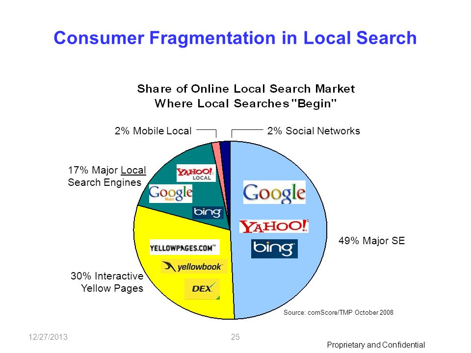 Proprietary and Confidential 12/27/201325 Consumer Fragmentation in Local Search 2% Social Networks2% Mobile Local 49% Major SE 17% Major Local Search Engines 30% Interactive Yellow Pages Source: comScore/TMP October 2008