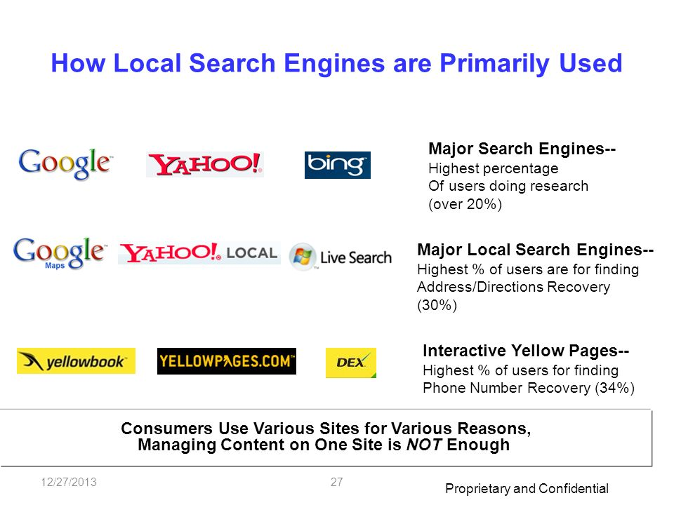 Proprietary and Confidential 12/27/201327 How Local Search Engines are Primarily Used Major Search Engines-- Highest percentage Of users doing research (over 20%) Major Local Search Engines-- Highest % of users are for finding Address/Directions Recovery (30%) Interactive Yellow Pages-- Highest % of users for finding Phone Number Recovery (34%) Source: comScore/TMP October 2008 Consumers Use Various Sites for Various Reasons, Managing Content on One Site is NOT Enough