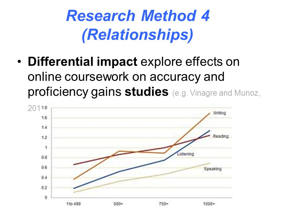 Research Method 3 (Differences) Cross-mode (live-online) task studies compare learning outcomes of classroom vs.