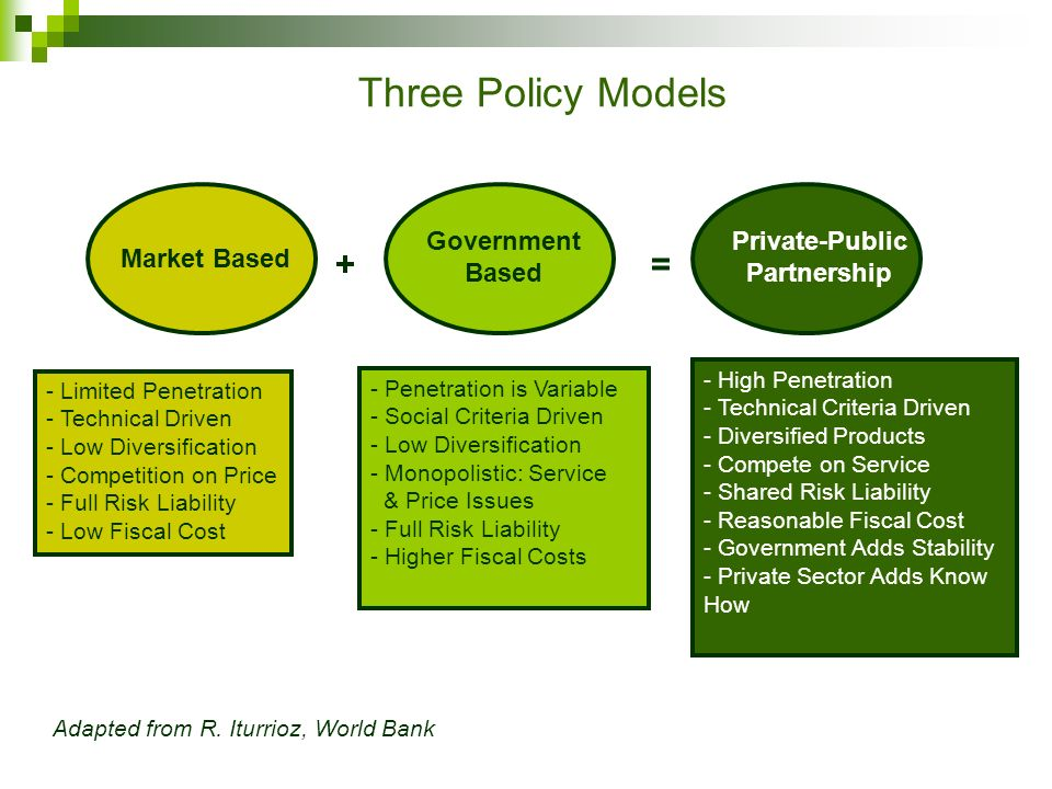 Three Policy Models Market Based Government Based Private-Public Partnership += - Limited Penetration - Technical Driven - Low Diversification - Competition on Price - Full Risk Liability - Low Fiscal Cost Adapted from R.