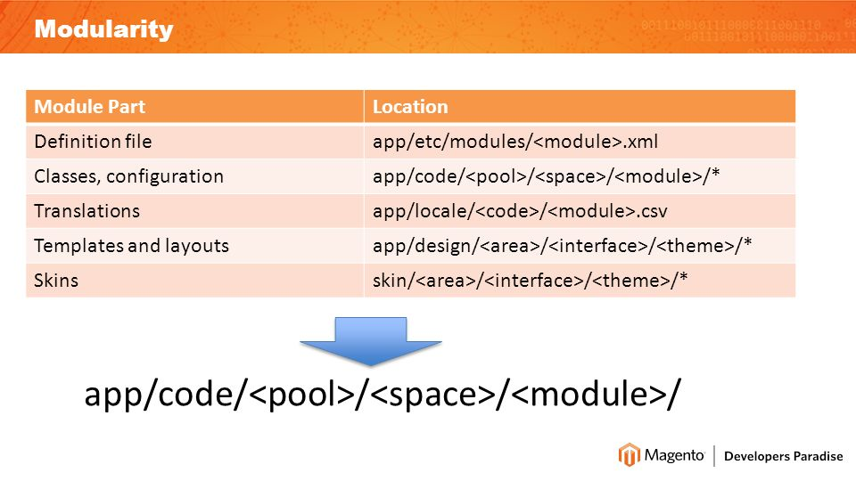 Modularity Module PartLocation Definition fileapp/etc/modules/.xml Classes, configurationapp/code/ / / /* Translationsapp/locale/ /.csv Templates and layoutsapp/design/ / / /* Skinsskin/ / / /* app/code/ / / /