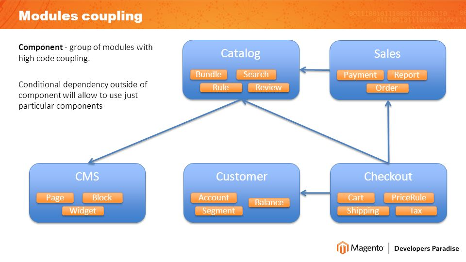 Component - group of modules with high code coupling.