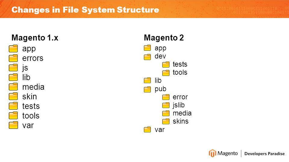 Magento 1.x app errors js lib media skin tests tools var Magento 2 app dev tests tools lib pub error jslib media skins var Changes in File System Structure