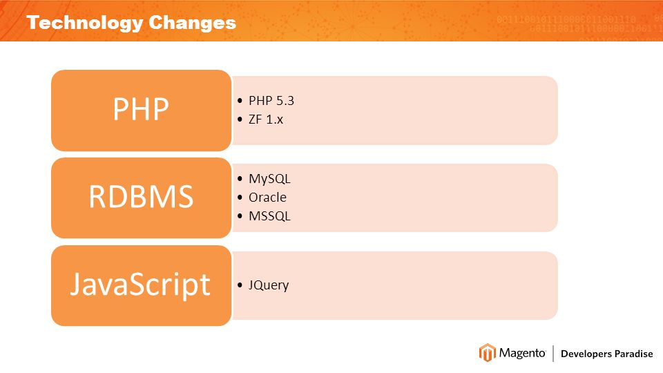 Technology Changes PHP 5.3 ZF 1.x PHP MySQL Oracle MSSQL RDBMS JQuery JavaScript