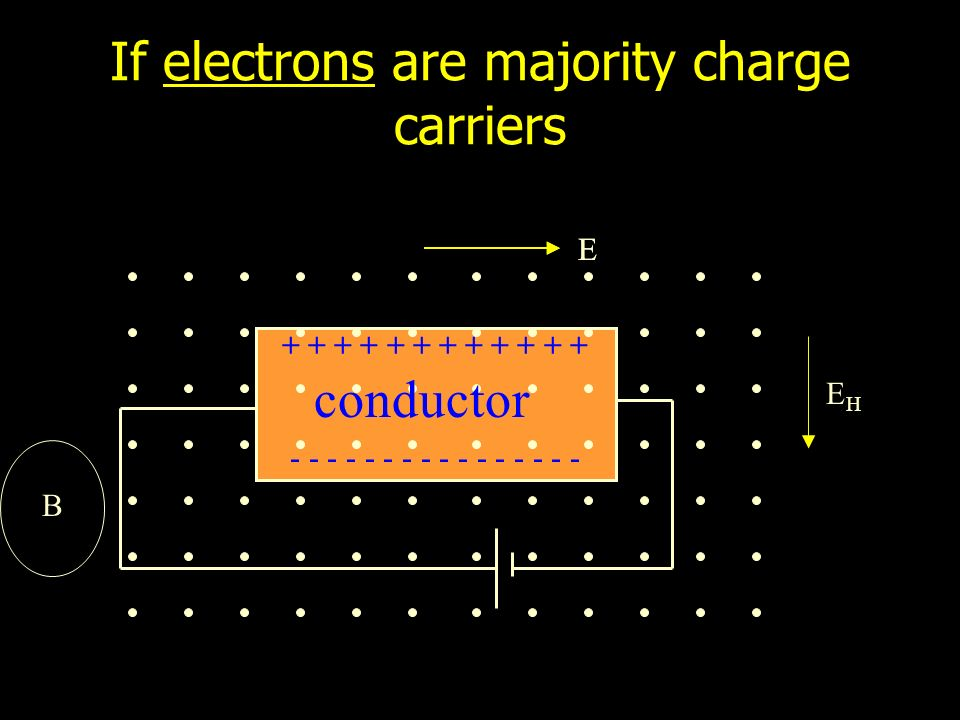 If electrons are majority charge carriers + + + + + + - - - - - - - - EHEH E B E conductor