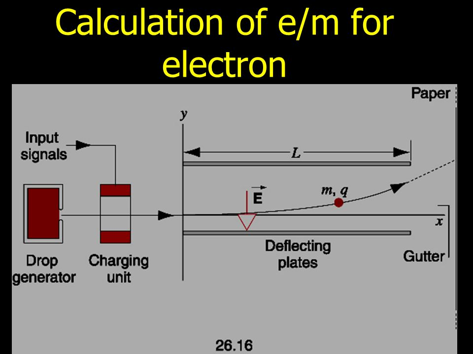 Calculation of e/m for electron