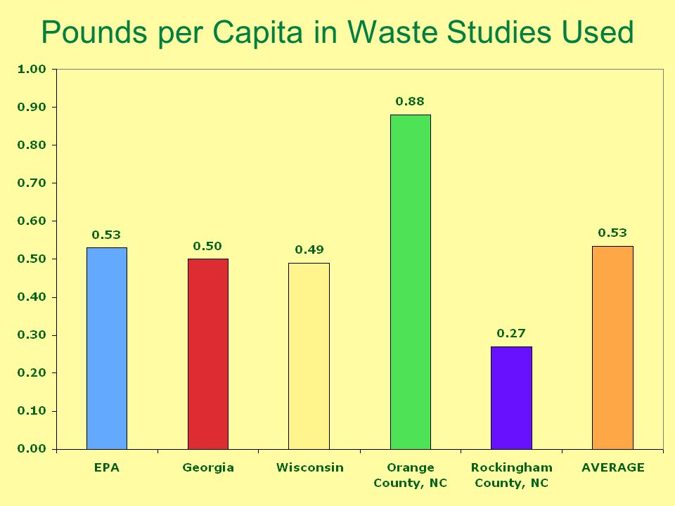 Pounds per Capita in Waste Studies Used