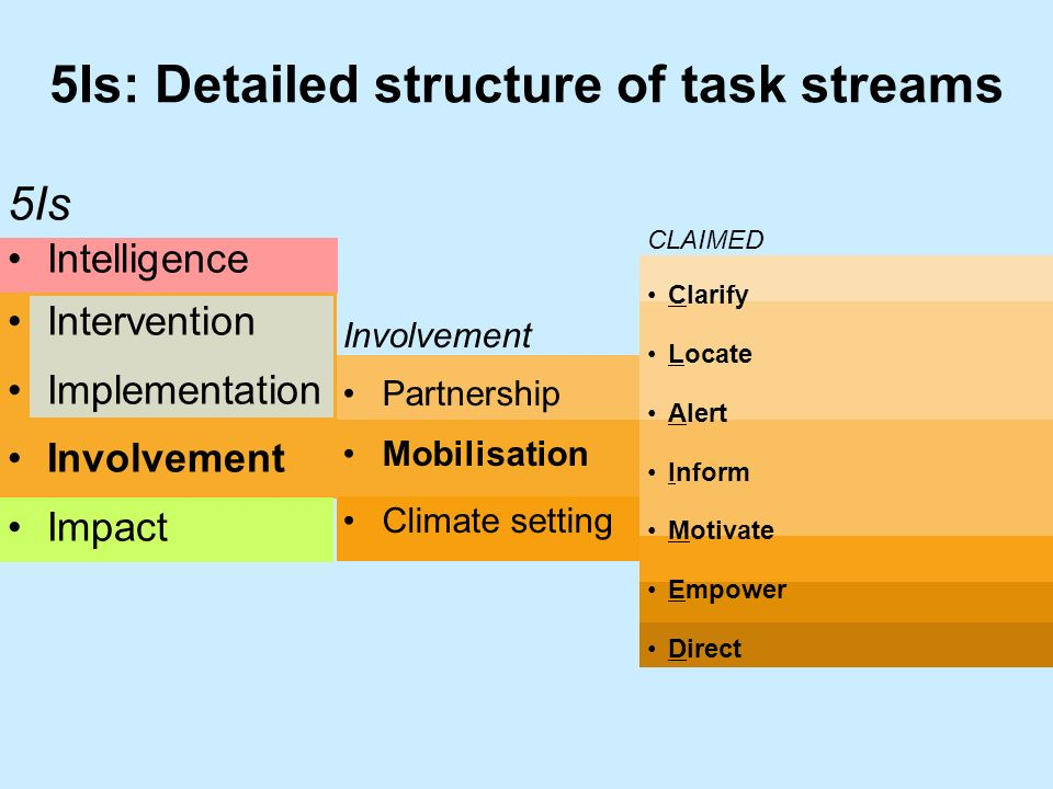 Involvement Partnership Mobilisation Climate setting 5Is: Detailed structure of task streams CLAIMED Clarify Locate Alert Inform Motivate Empower Direct 5Is Intelligence Intervention Implementation Involvement Impact