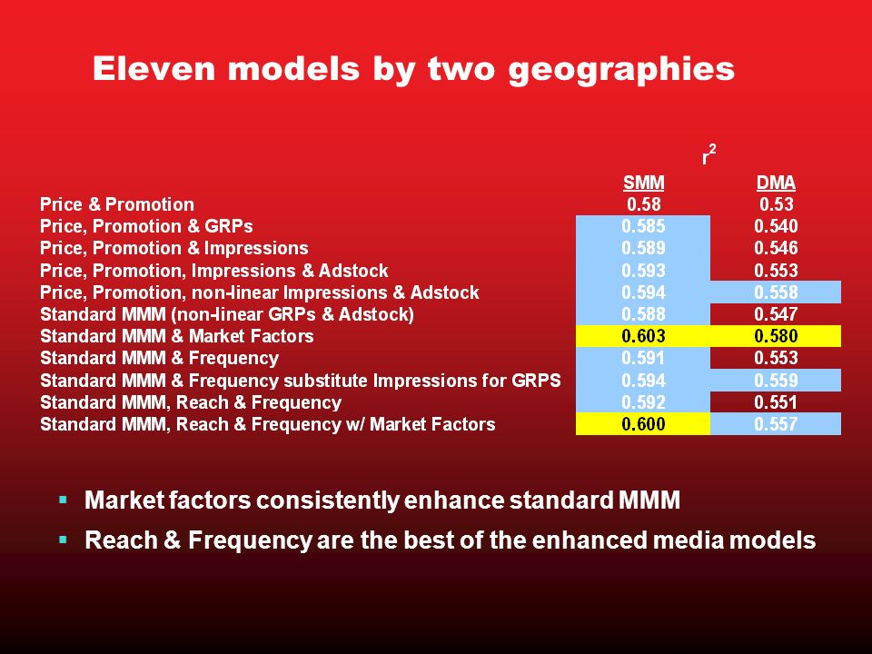 Eleven models by two geographies Market factors consistently enhance standard MMM Reach & Frequency are the best of the enhanced media models