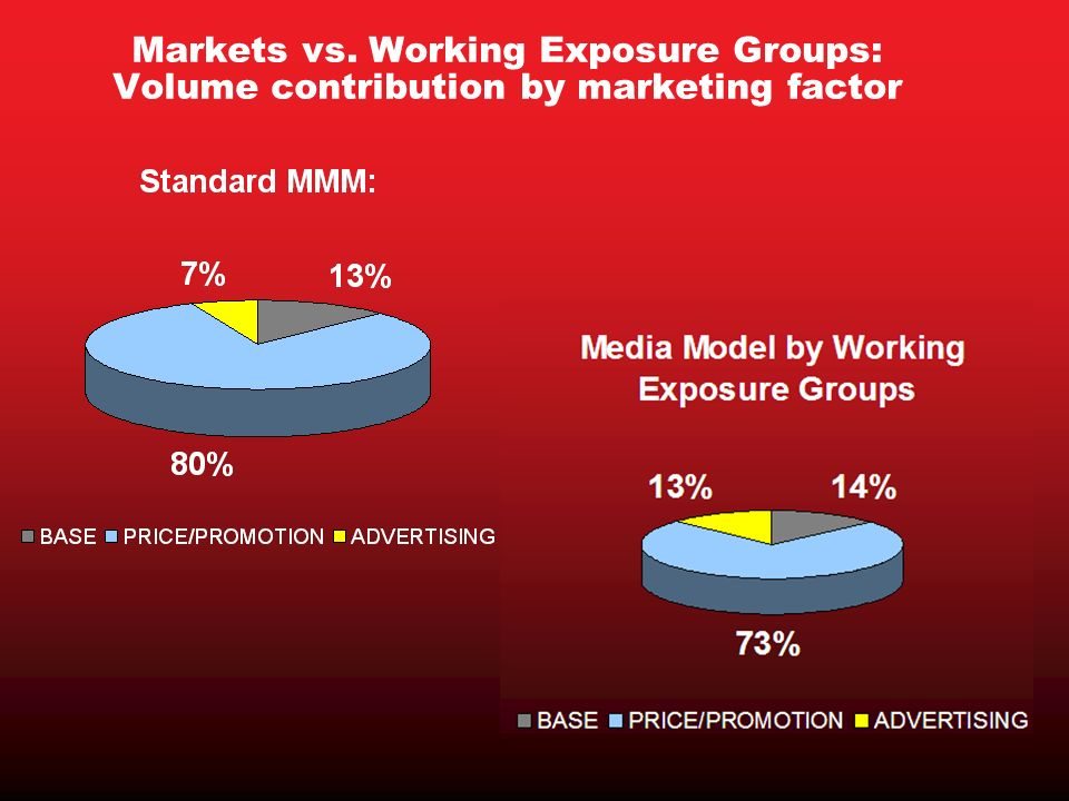 Markets vs. Working Exposure Groups: Volume contribution by marketing factor