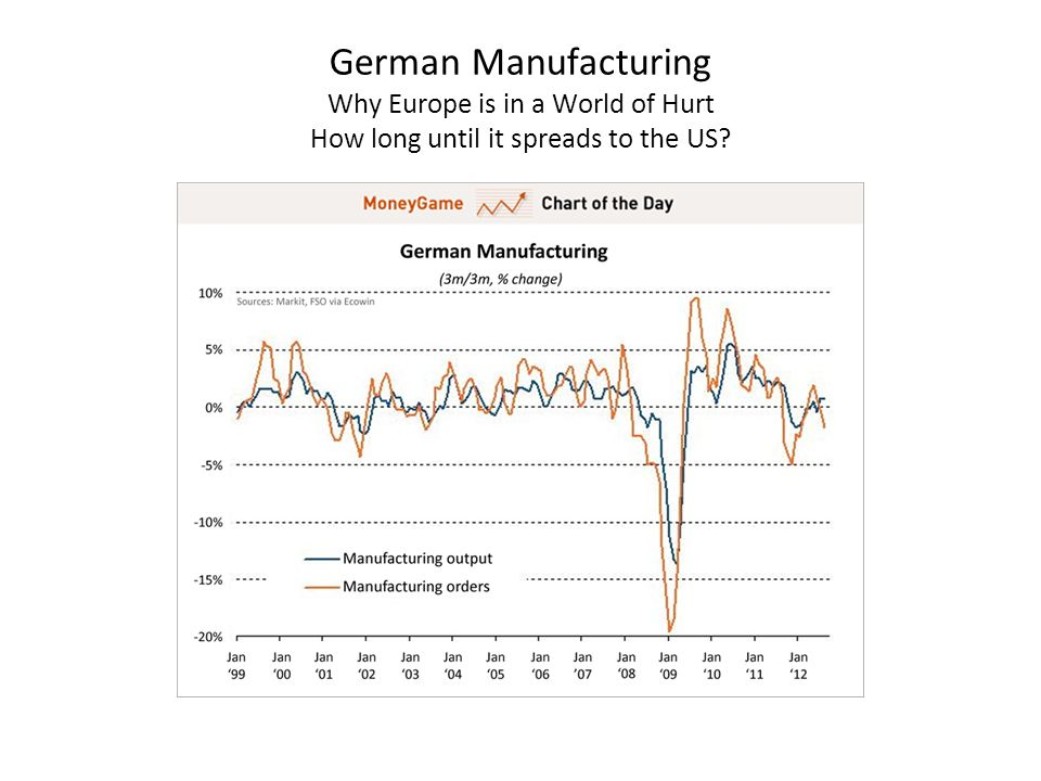 German Manufacturing Why Europe is in a World of Hurt How long until it spreads to the US