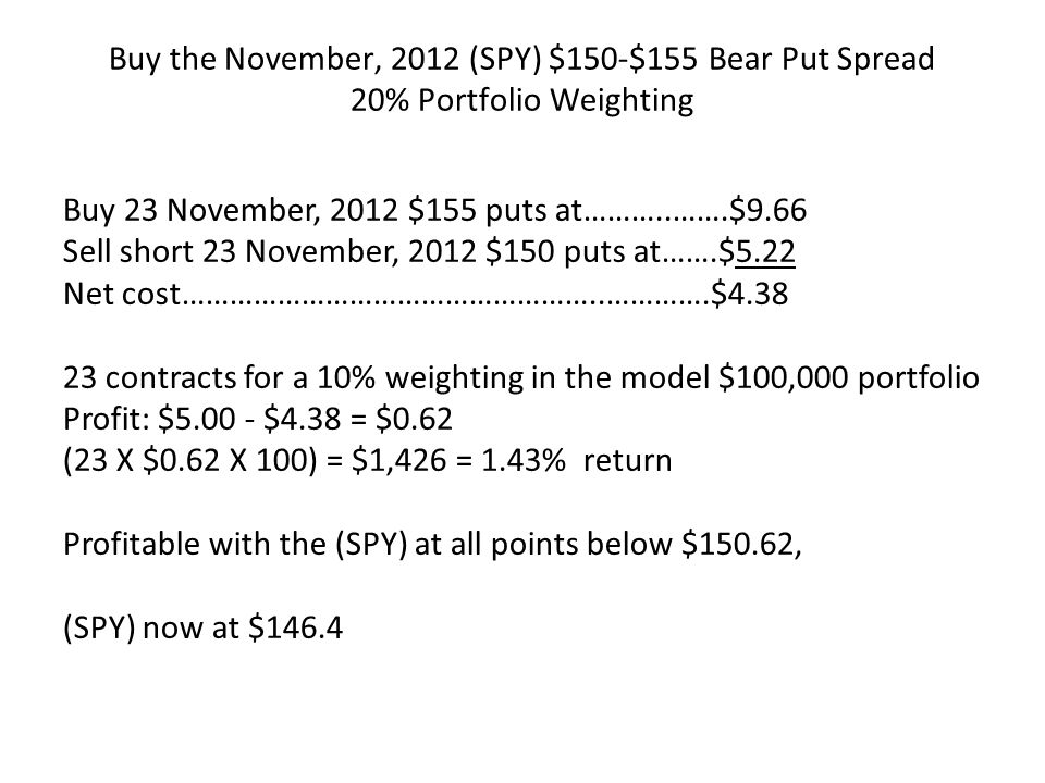Buy the November, 2012 (SPY) $150-$155 Bear Put Spread 20% Portfolio Weighting Buy 23 November, 2012 $155 puts at………..…….$9.66 Sell short 23 November, 2012 $150 puts at…….$5.22 Net cost……………………………………………..………….$ contracts for a 10% weighting in the model $100,000 portfolio Profit: $ $4.38 = $0.62 (23 X $0.62 X 100) = $1,426 = 1.43% return Profitable with the (SPY) at all points below $150.62, (SPY) now at $146.4