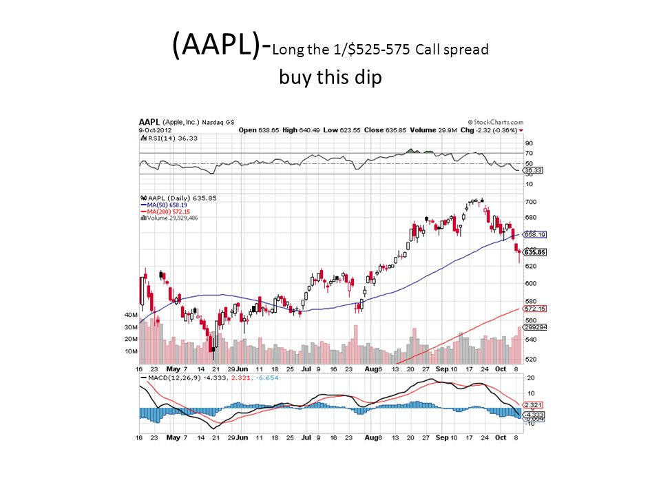 (AAPL)- Long the 1/$ Call spread buy this dip