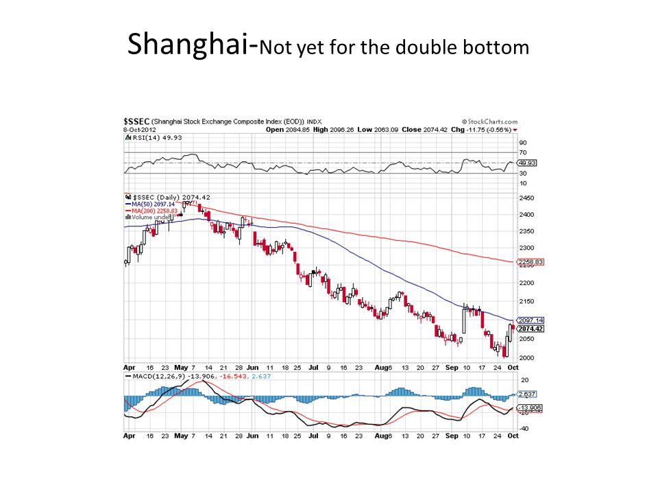 Shanghai- Not yet for the double bottom
