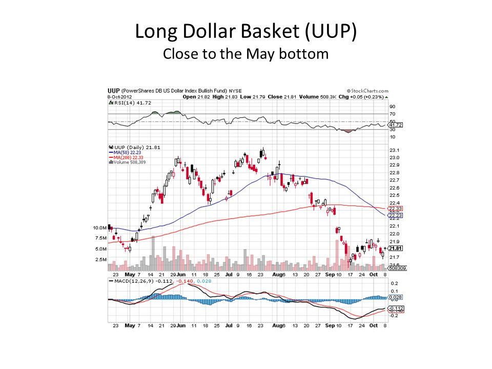 Long Dollar Basket (UUP) Close to the May bottom