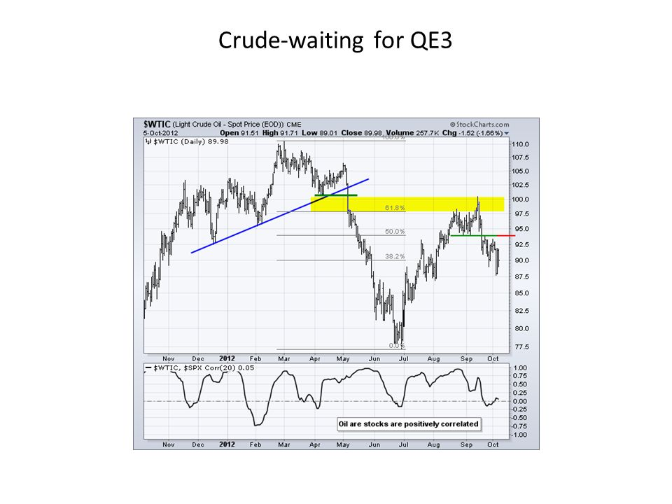Crude-waiting for QE3