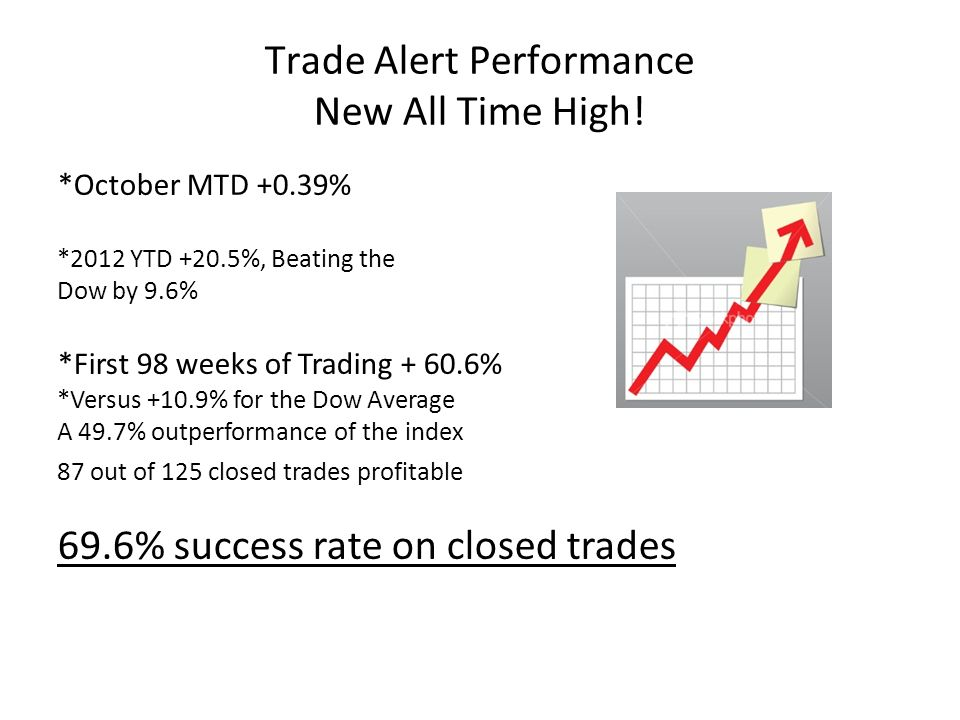 Trade Alert Performance New All Time High.