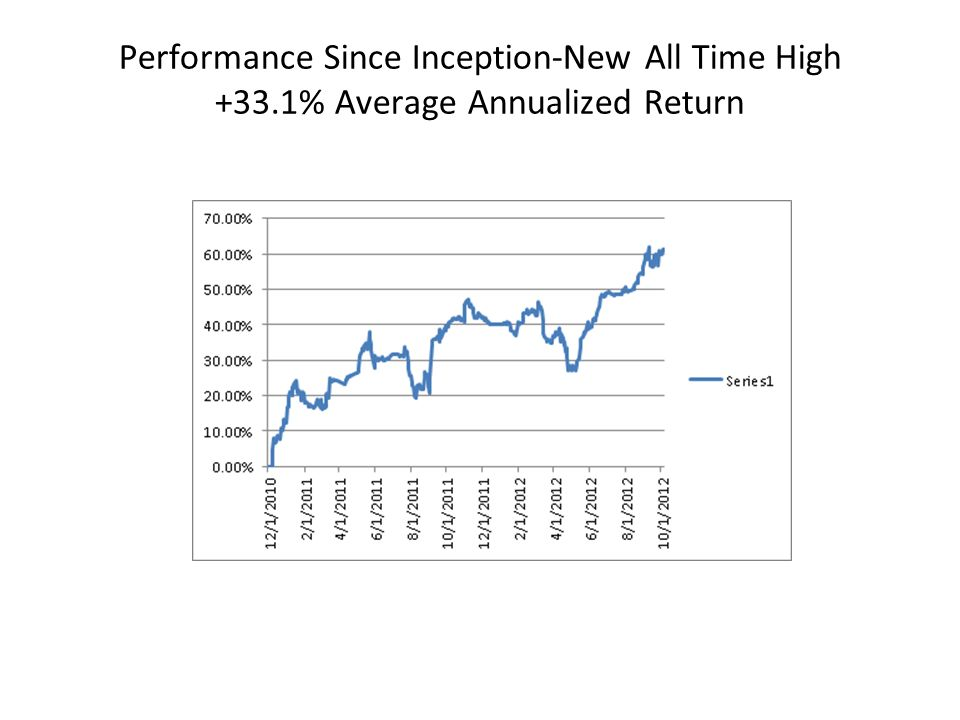 Performance Since Inception-New All Time High +33.1% Average Annualized Return