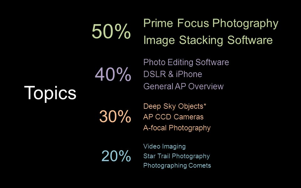 Prime Focus Photography Image Stacking Software Photo Editing Software DSLR & iPhone General AP Overview Deep Sky Objects* AP CCD Cameras A-focal Photography Video Imaging Star Trail Photography Photographing Comets 40% 50% 30% 20% Topics