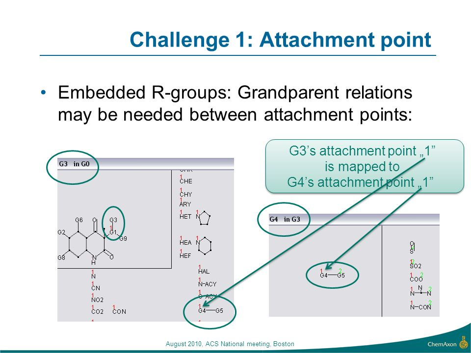 August 2010, ACS National meeting, Boston Challenge 1: Attachment point Embedded R-groups: Grandparent relations may be needed between attachment points: G3s attachment point 1 is mapped to G4s attachment point 1