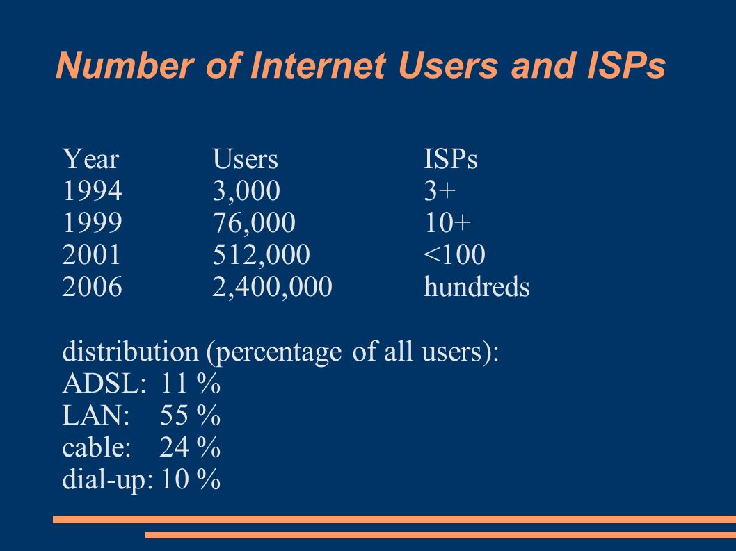 Number of Internet Users and ISPs YearUsersISPs 19943,0003+ 199976,00010+ 2001512,000<100 20062,400,000hundreds distribution (percentage of all users): ADSL:11 % LAN: 55 % cable:24 % dial-up:10 %