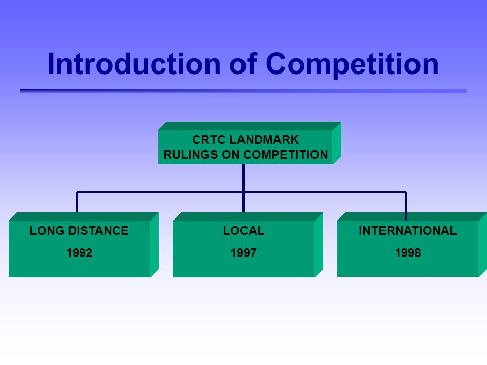Introduction of Competition CRTC LANDMARK RULINGS ON COMPETITION LONG DISTANCE 1992 INTERNATIONAL 1998 LOCAL 1997