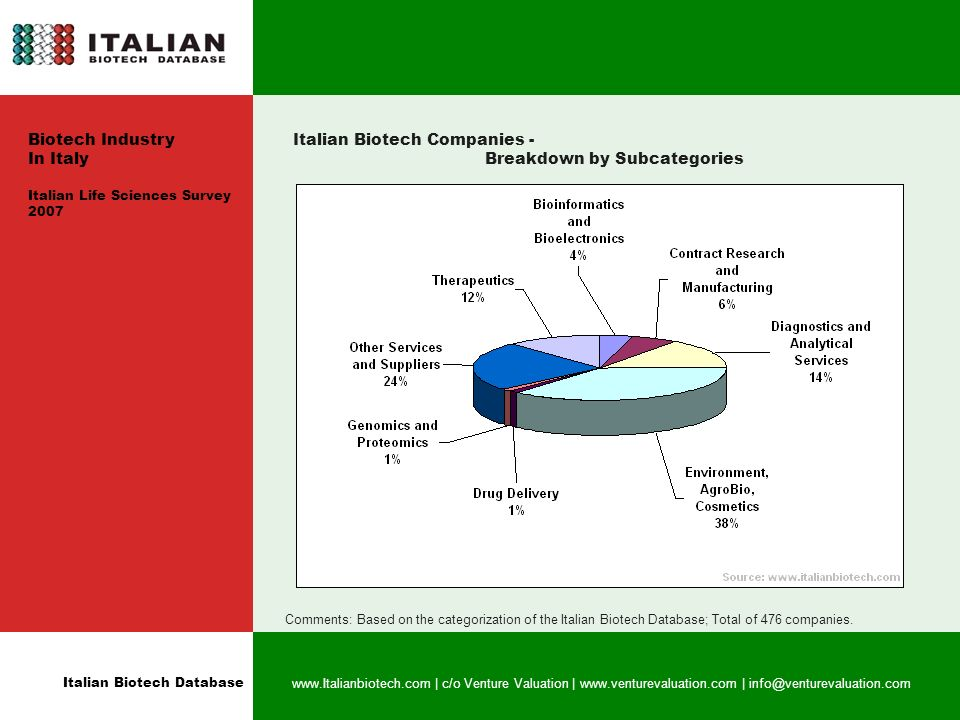Italian Biotech Database   | c/o Venture Valuation |   | Italian Biotech Companies - Breakdown by Subcategories Comments: Based on the categorization of the Italian Biotech Database; Total of 476 companies.