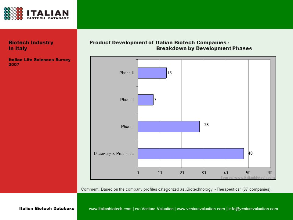 Italian Biotech Database   | c/o Venture Valuation |   | Product Development of Italian Biotech Companies - Breakdown by Development Phases Comment: Based on the company profiles categorized as Biotechnology - Therapeutics (87 companies).
