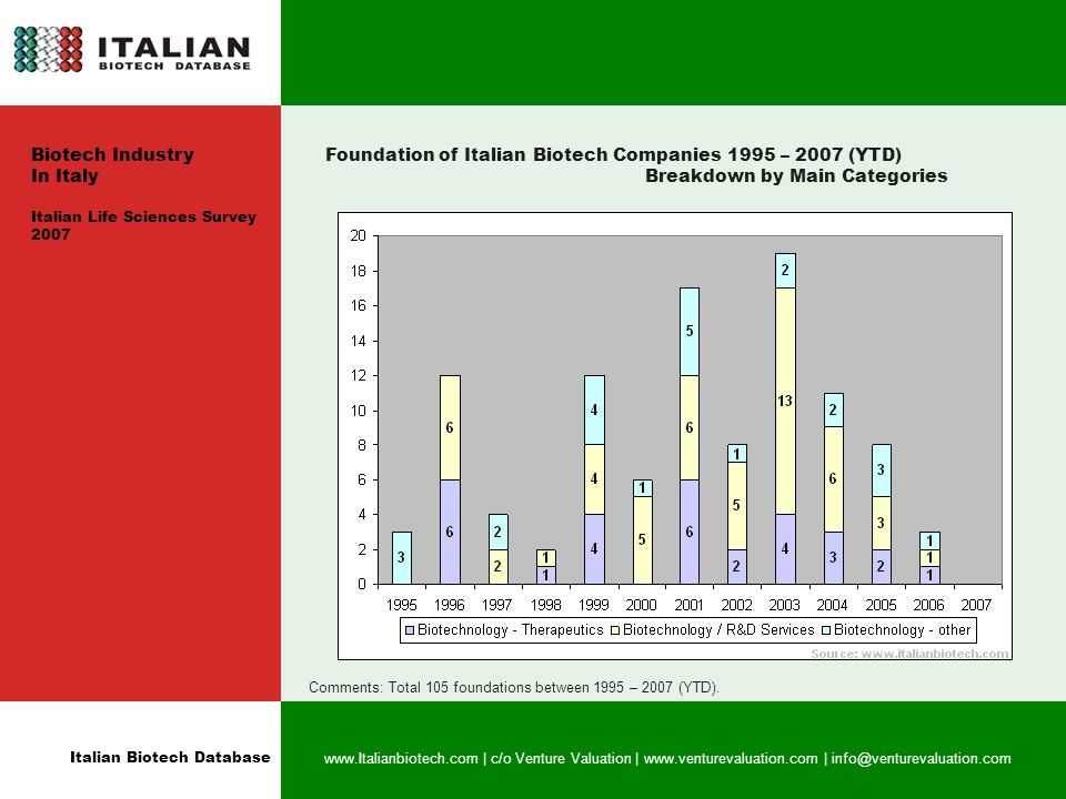 Italian Biotech Database   | c/o Venture Valuation |   | Biotech Industry In Italy Italian Life Sciences Survey 2007 Foundation of Italian Biotech Companies 1995 – 2007 (YTD) Breakdown by Main Categories Comments: Total 105 foundations between 1995 – 2007 (YTD).