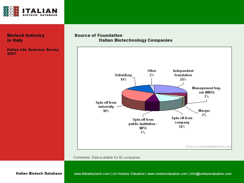 Italian Biotech Database   | c/o Venture Valuation |   | Source of Foundation Italian Biotechnology Companies Comments: Data available for 42 companies.