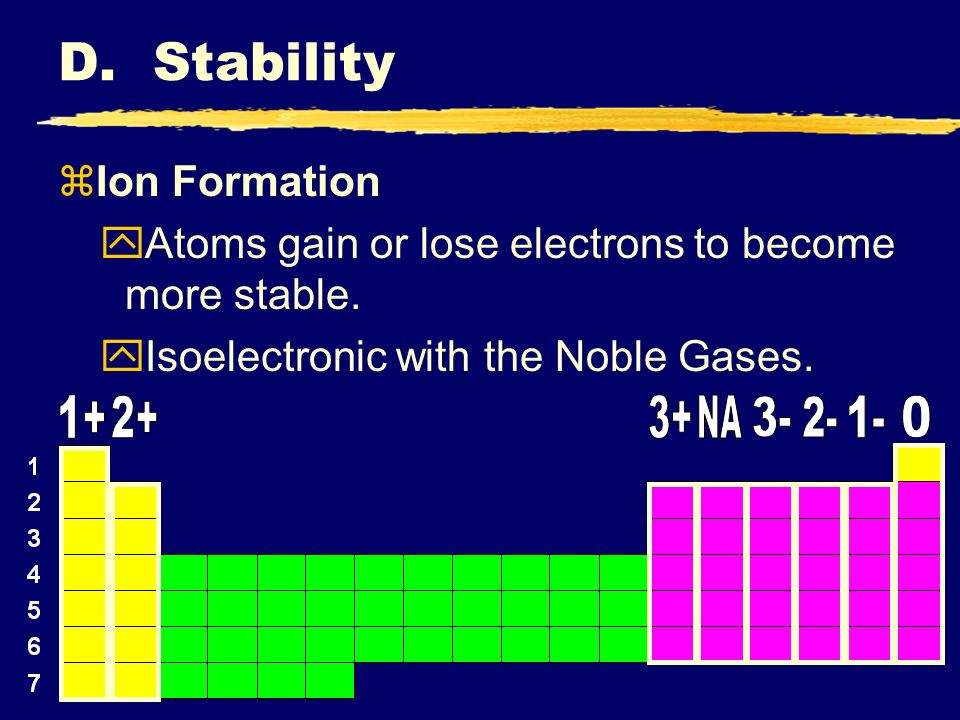 zIon Formation yAtoms gain or lose electrons to become more stable.