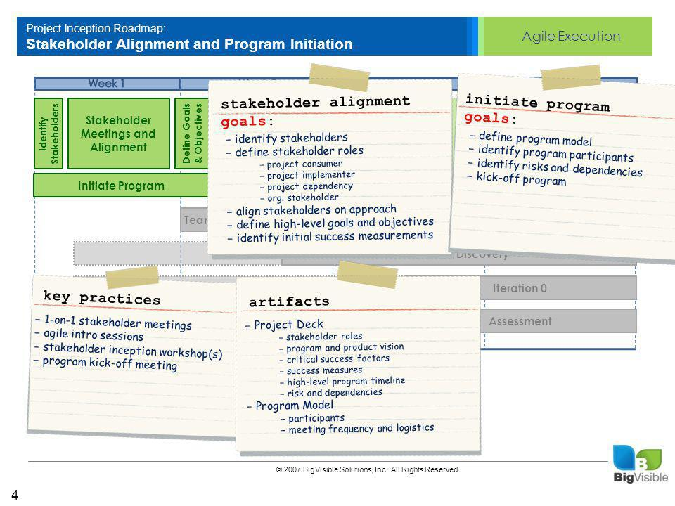 Agile Execution © 2007 BigVisible Solutions, Inc..