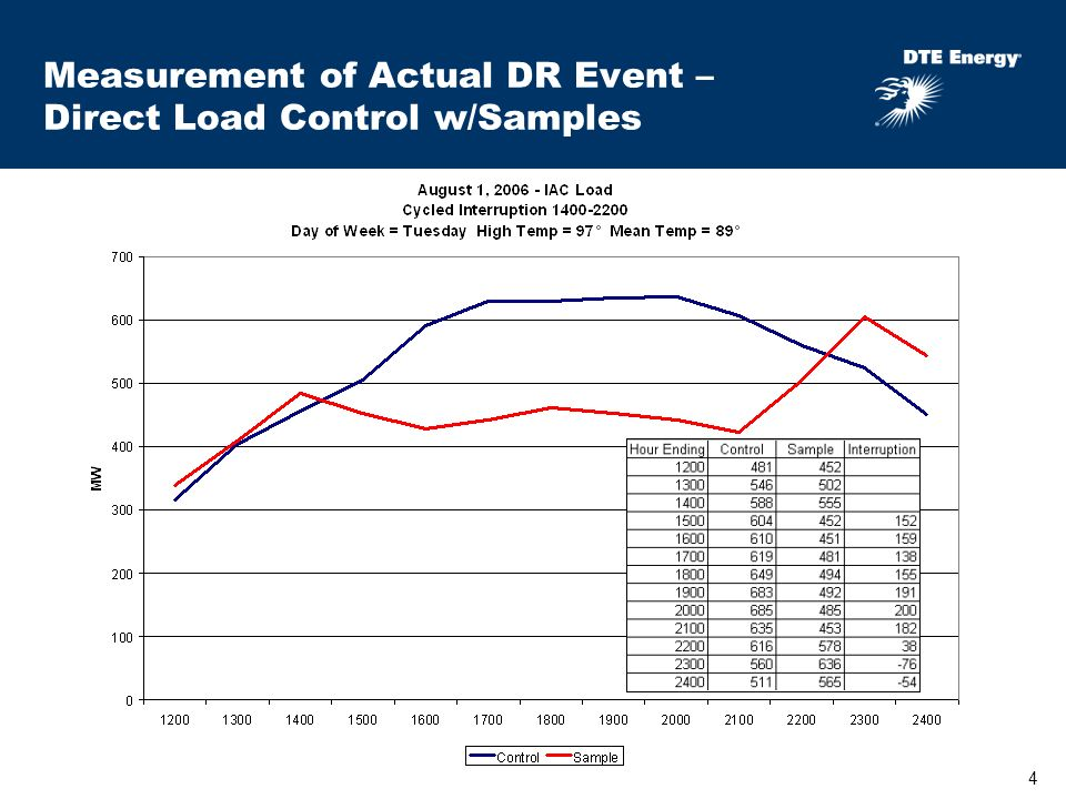 4 Measurement of Actual DR Event – Direct Load Control w/Samples