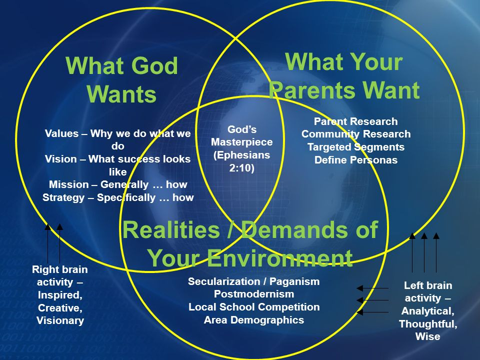 What God Wants Values – Why we do what we do Vision – What success looks like Mission – Generally … how Strategy – Specifically … how What Your Parents Want Gods Masterpiece (Ephesians 2:10) Realities / Demands of Your Environment Parent Research Community Research Targeted Segments Define Personas Secularization / Paganism Postmodernism Local School Competition Area Demographics Right brain activity – Inspired, Creative, Visionary Left brain activity – Analytical, Thoughtful, Wise
