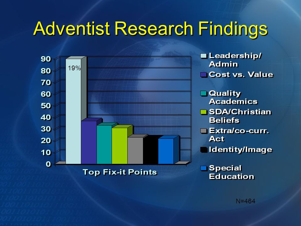 Adventist Research Findings N=464 19%