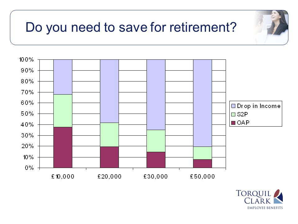 Do you need to save for retirement